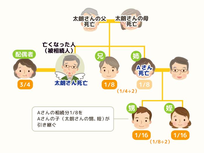 who-daishu02
